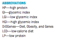 Abreviations : glycemie