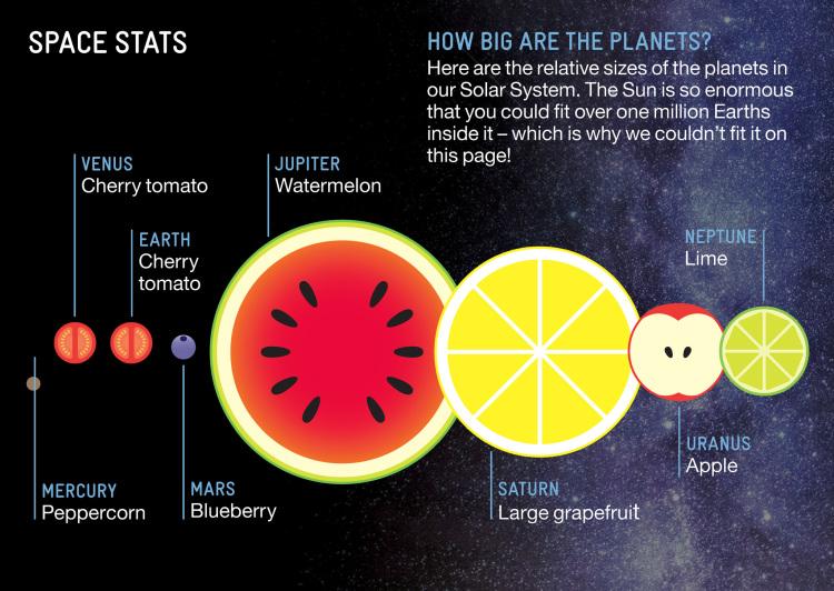 Les fruits pour mémoriser l'Espace
