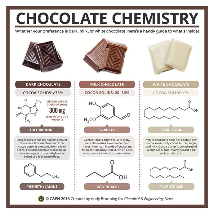 La chimie du cacao