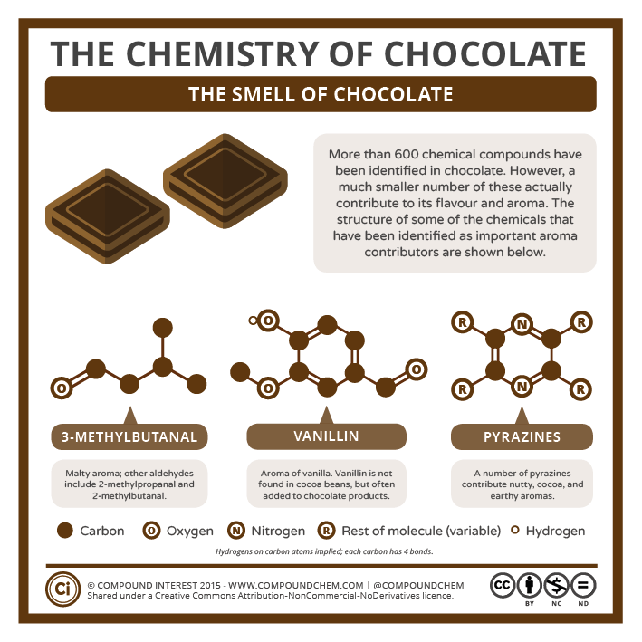 La chimie de l'odeur du chocolat