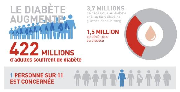 Le diabète est un problème croissant dans le monde entier