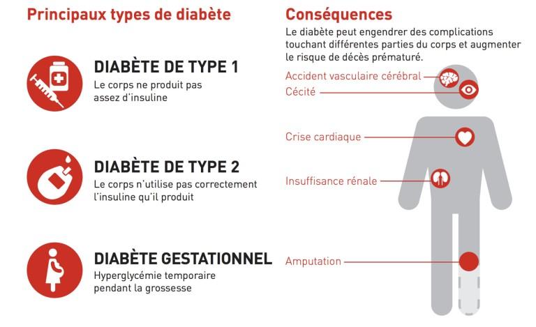 Les chiffres du diabète dans le monde