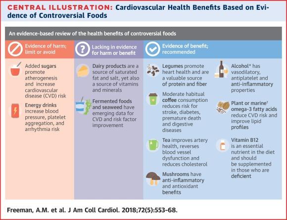 Les recommandations nutritionnelles pour la santé cardiovasculaire