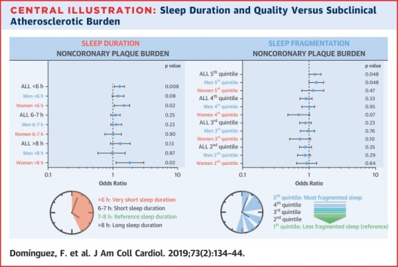 Association of Sleep Duration and Quality With Subclinical Atherosclerosis