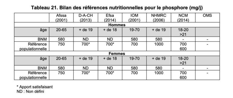 Le phosphore : Fonctions et sources alimentaires