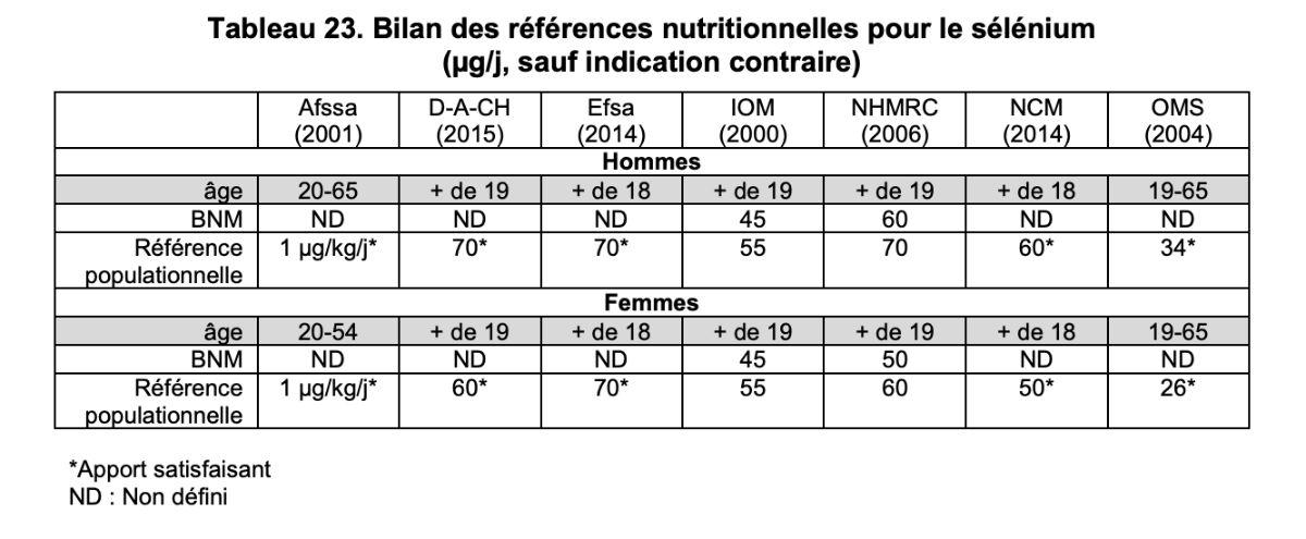 Bilan des références nutritionnelles pour le sélénium