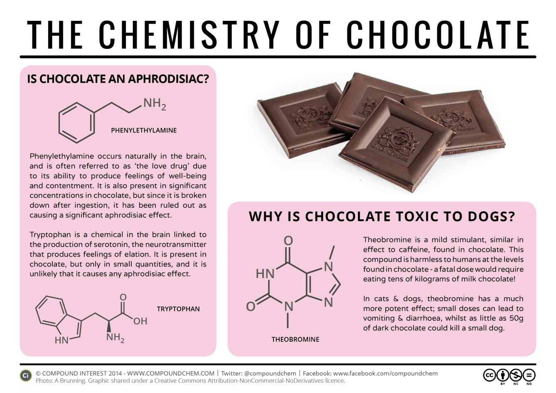 Formule chimique du chocolat