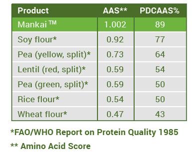 Protéines du Mankai