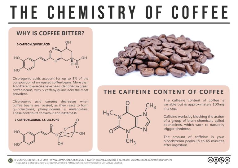 Formule chimique du café